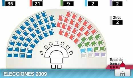 2009_postelec_senado.jpg