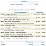 Resultados provisorios: Cristina re-electa