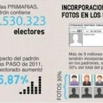 Imágenes incorporadas a los padrones electorales como prueba piloto