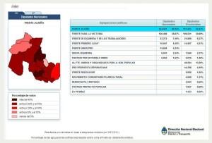 Resultados Jujuy