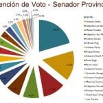 Salta: En intención de voto el peronismo ganaría ampliamente