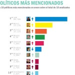 INTERBARÓMETRO: Análisis de la política argentina en la red
