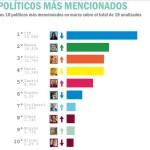 #Interbarómetro Abril de CiGob