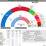 Análisis de los últimos datos electorales