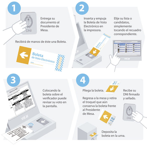 como-usar-voto-electronico-salta-argentina