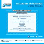 Mendoza abre el año electoral: seguí los resultados