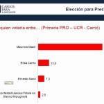 Encuesta: Hay un empate técnico entre los tres principales candidatos