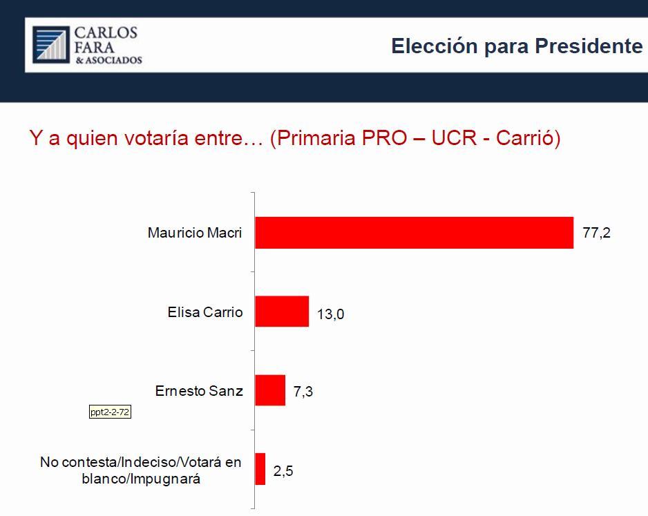 Primaria PRO CC UCR