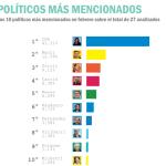 #Interbarometro de Marzo 2015. Con informe especial del caso Nisman
