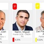 Urtubey fue re-reelecto Gobernador de Salta. Conocé los Resultados.