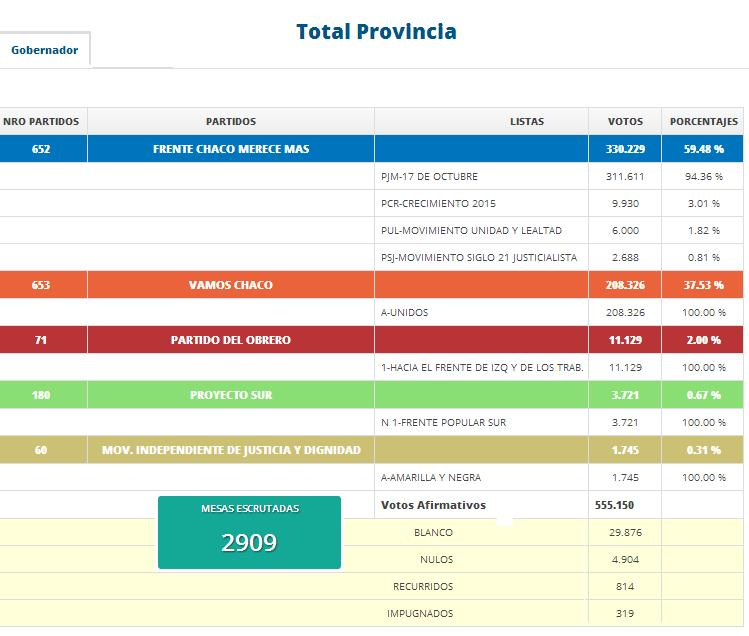 Total Provincia