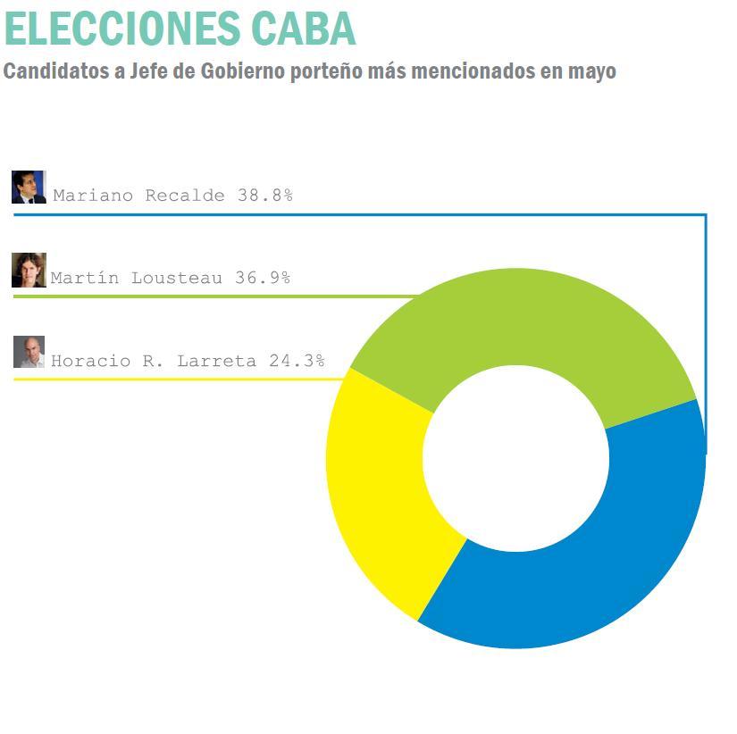 Elecciones CABA