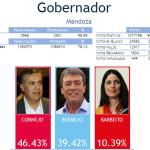 En #Mendoza venció la UCR y en #TdF habrá balotaje