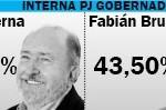 Resultados La Pampa: Verna será el candidato a Gobernador del PJ