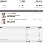 Bolotaje Porteño: Seguí los Resultados