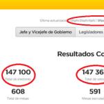 Elecciones Porteñas: buen debut de la Boleta Electrónica y errores en el conteo provisorio