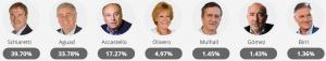 Resultados Córdoba: Schiartti será nuevamente gobernador