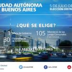 Ciudad de Buenos Aires: Padrón. Candidatos. Propuestas. Seguí los resultados del domingo