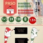 Los números de las PASO 2015: boletas y distritos