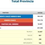 Chaco: el oficialismo se impone por par del 50% de los votos