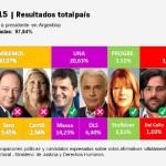 Resultados Definitivos PASO 2015