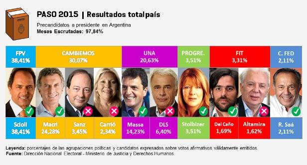 Elecciones-2015-Resultados-Provisorios-de-las-PASO