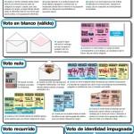 Argentina decide: los tipos de voto