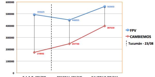 Algunos números de #TucumánElige 2015