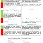 Macri vs. Scioli. Comparando Gestiones: Infraestructura