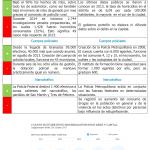 Macri vs. Scioli. Comparando Gestiones: Seguridad