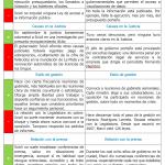 Macri vs. Scioli. Comparando Gestiones: Transparencia