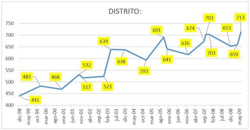 distrito antes 2009