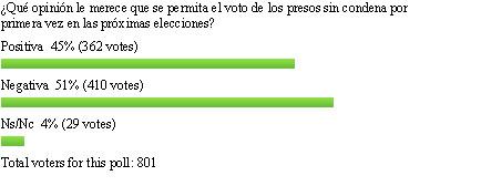 Voto_de_presos.jpg