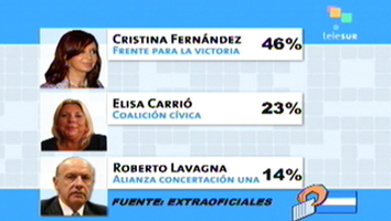 Cristina ganaría en primera vuelta