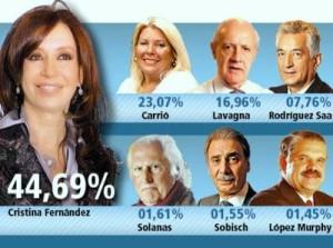 Porcentaje elecciones 2007