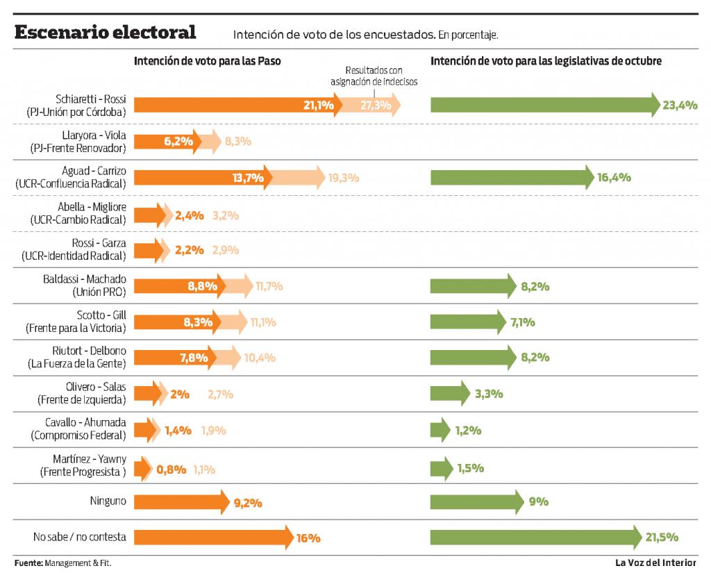 Intencion_de_voto