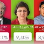Jujuy: Apretado triunfo del Frente para la Victoria