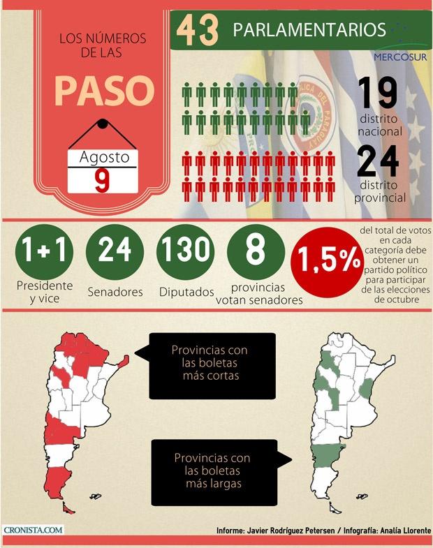 paso-elecciones-numeros-ok.jpg_1371974171