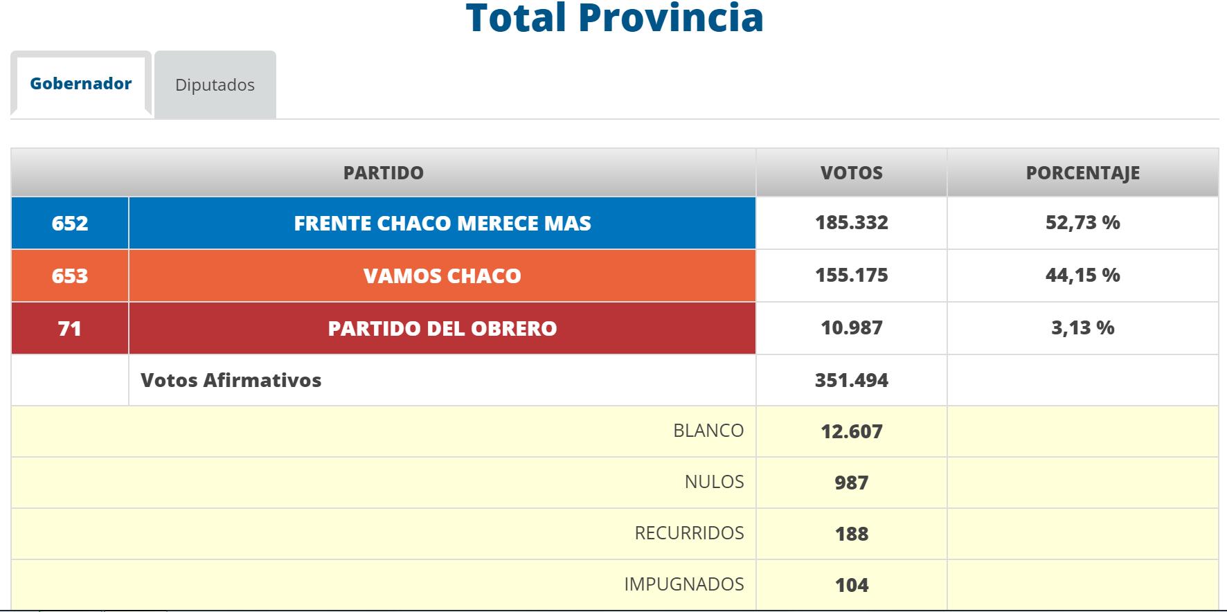 resultados gobernador