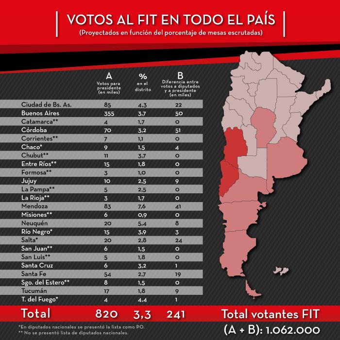 Votación nacional FIT