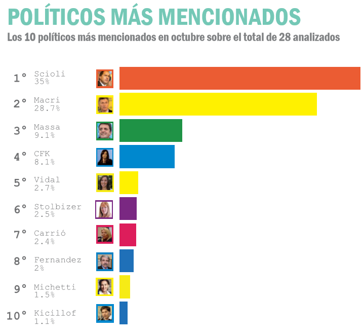 POLITICOS EN RED