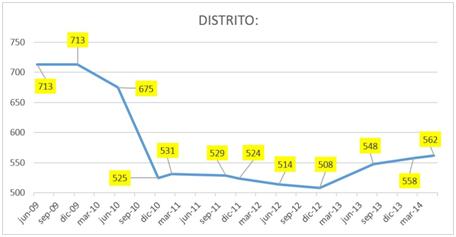 distrito despues 2009